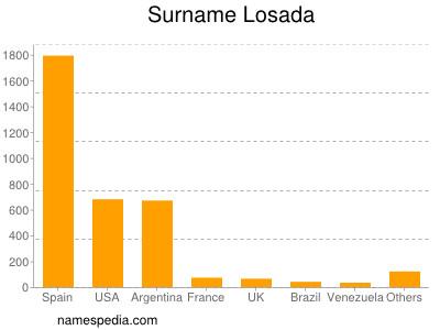 Surname Losada