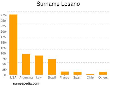 Surname Losano