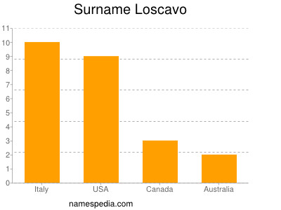 Surname Loscavo