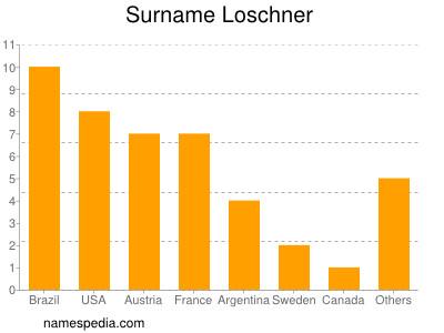 Surname Loschner