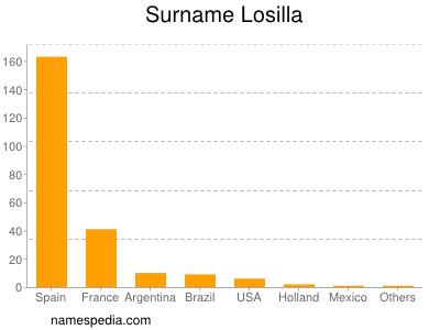 Surname Losilla