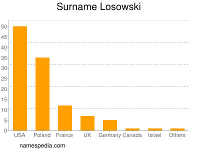 Surname Losowski