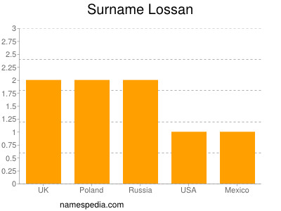 Surname Lossan