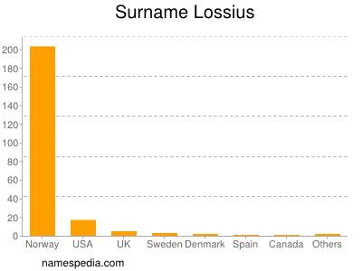 Surname Lossius
