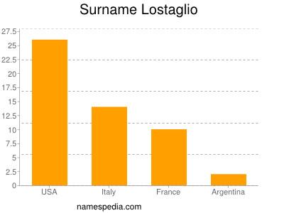 Surname Lostaglio