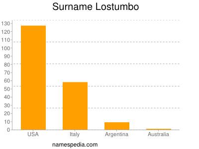 Surname Lostumbo