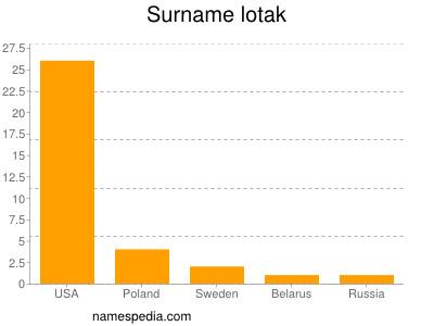 Surname Lotak