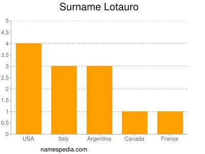 Surname Lotauro