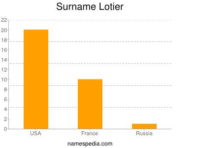Surname Lotier