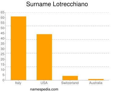 Surname Lotrecchiano