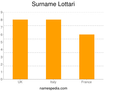 Surname Lottari