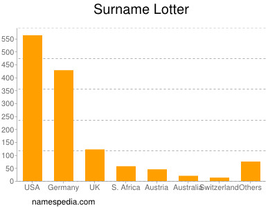 Surname Lotter
