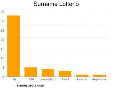 Surname Lotterio