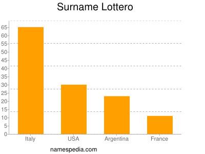 Surname Lottero