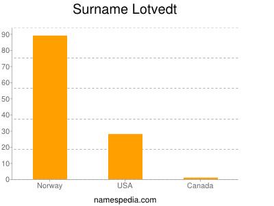 Surname Lotvedt