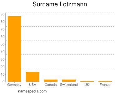 Surname Lotzmann