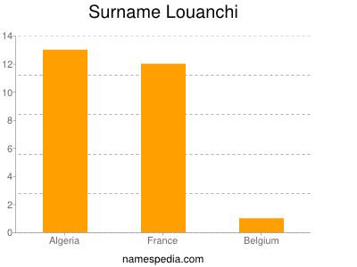 Surname Louanchi