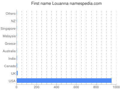 Given name Louanna