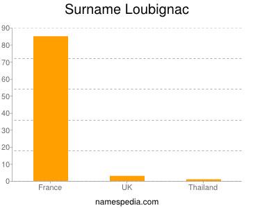 Surname Loubignac