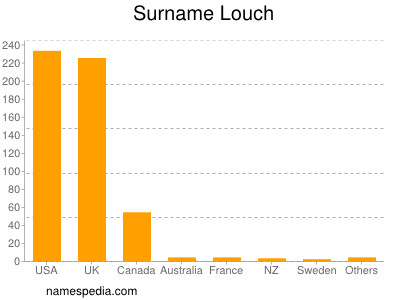 Surname Louch