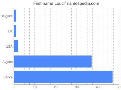 Given name Loucif