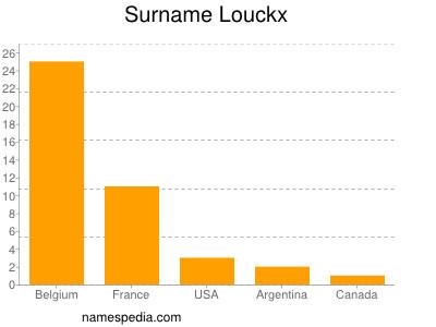 Surname Louckx