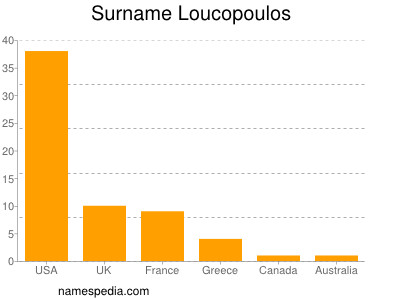 Surname Loucopoulos