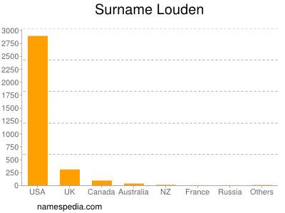 Surname Louden