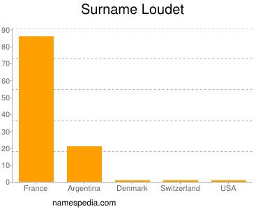 Surname Loudet