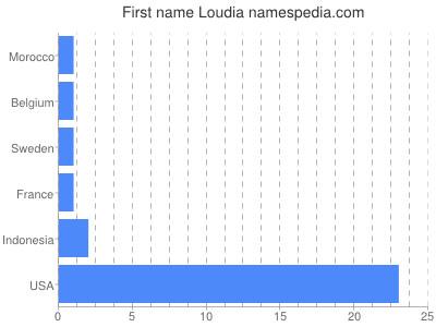Given name Loudia