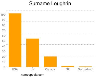 Surname Loughrin