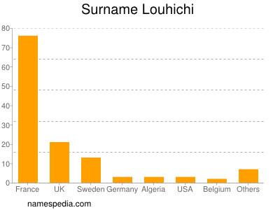 Surname Louhichi