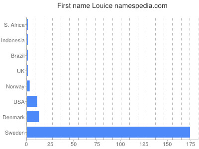 Given name Louice