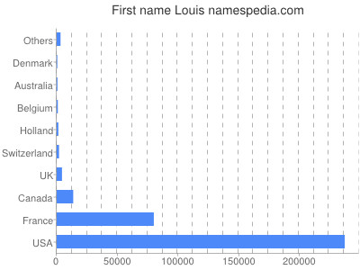 Given name Louis