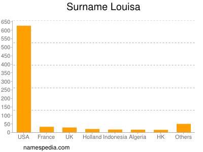 Surname Louisa