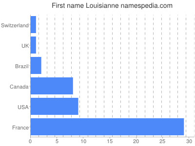 Given name Louisianne