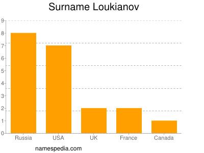 Surname Loukianov