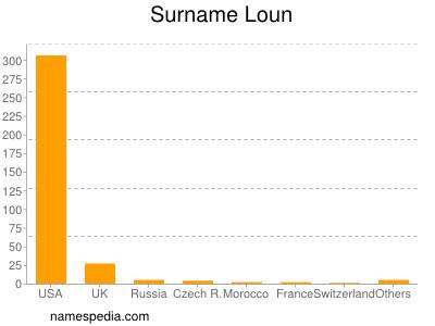 Surname Loun