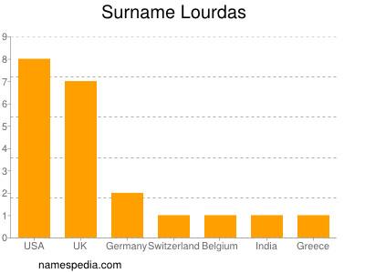 Surname Lourdas