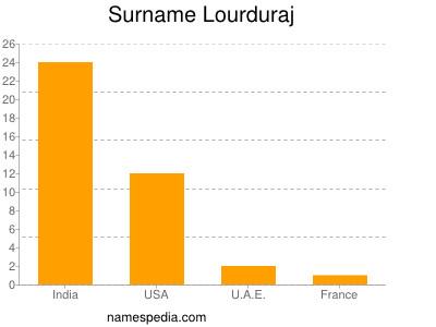 Surname Lourduraj