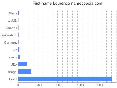 Given name Lourenco