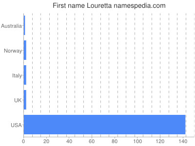 Given name Louretta