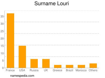 Surname Louri