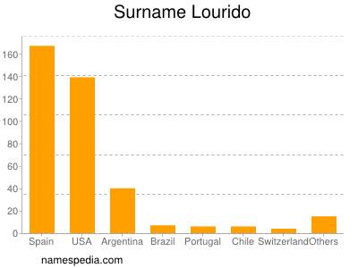 Surname Lourido