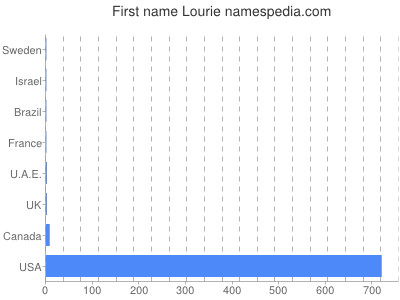 Given name Lourie