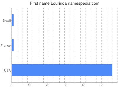 Given name Lourinda