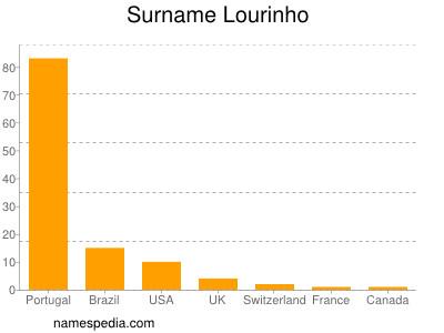 Surname Lourinho
