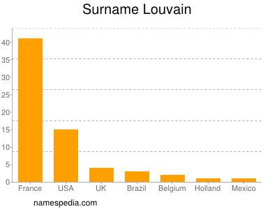 Surname Louvain