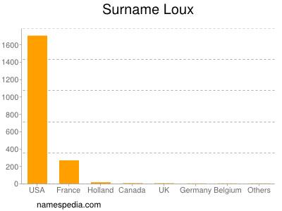 Surname Loux