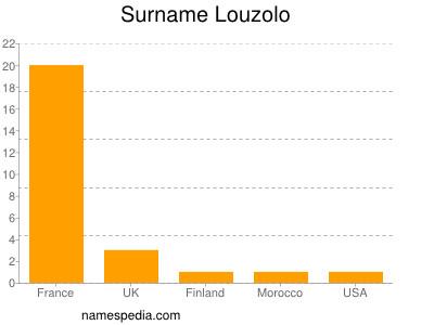 Surname Louzolo